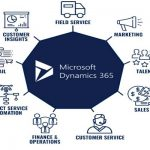 Start your Digital Transformation Today with Dynamics 365