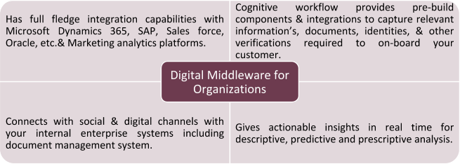 digital middleware for organizations