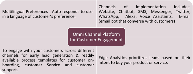 omni channel platform for customer engagement