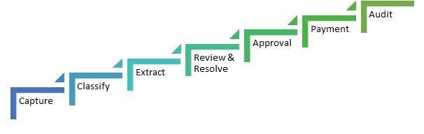 procmate-for-accounts-payable-ap-automation